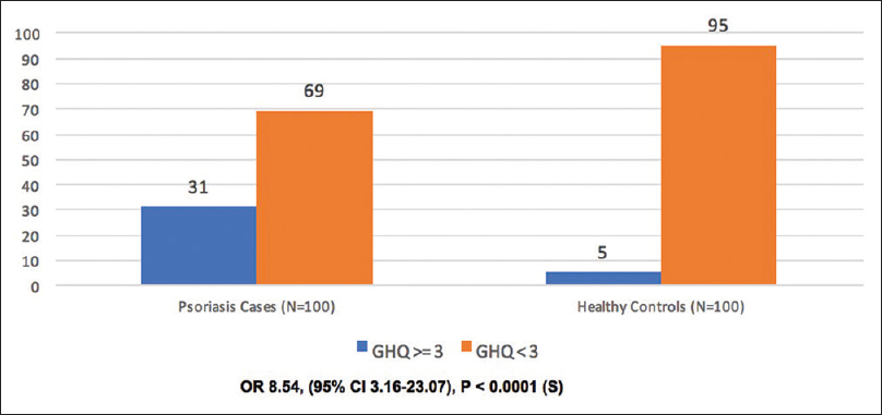 Figure 1: Correlation of General Health Questionnaire score between psoriasis cases and healthy control.