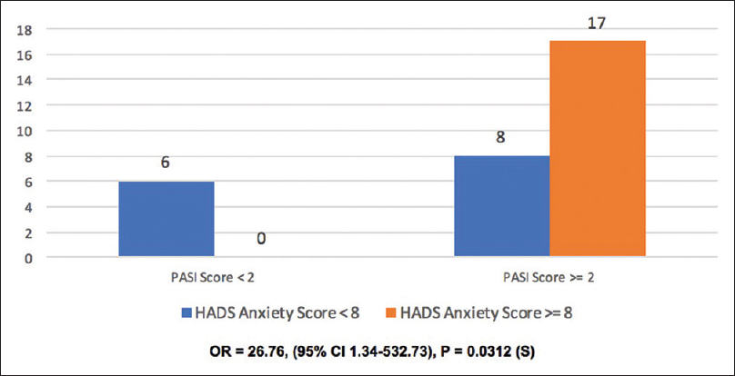 Figure 2: Correlation between severity of skin lesions (psoriasis area and severity index) with anxiety scores in cases of psoriasis with General Health Questionnaire score ≥3 (<i>n</i> = 31).