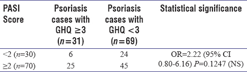 Table 3: Correlation of GHQ score with severity (PASI) of skin lesion in cases of Psoriasis (<i>n</i>=100) (Original)