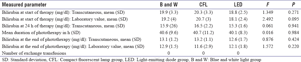 Efficacy of different types of phototherapy units on
