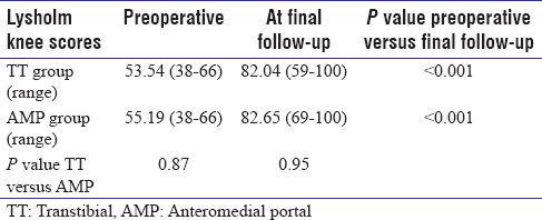Table 1: Comparison of Lysholm knee score in transtibial and anteromedial portal group