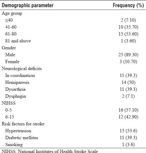 Table 1: Descriptive analysis of demographic parameter in the study population
