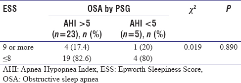 Table 4: Comparison of obstructive sleep apnea with Epworth Sleepiness Score (<i>n</i>=28)