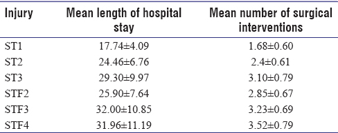 Table 2: Length of hospital stay, number of surgeries, and grades of injury