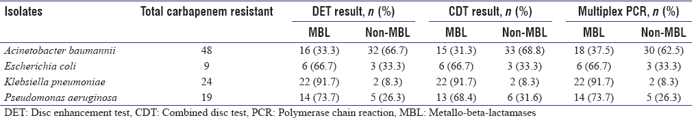 Table 5: Strain-wise distribution of the metallo-beta-lactamases/nonmetallo-beta-lactamases isolates