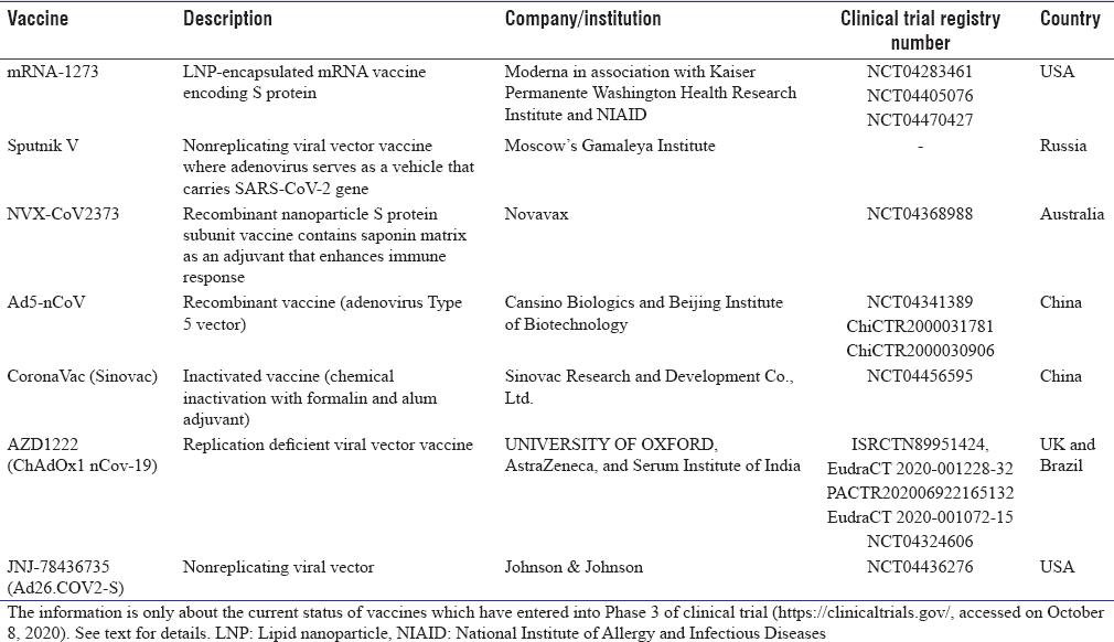 Table 2: Current status of vaccines which have entered in Phase 3 of clinical trial
